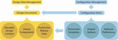 Errors Reduce Configuration Promote Re Management Using