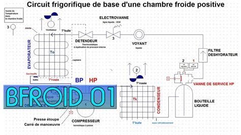 chambre froide fonctionnement bfroid01 le circuit frigorifique dans une chambre froide