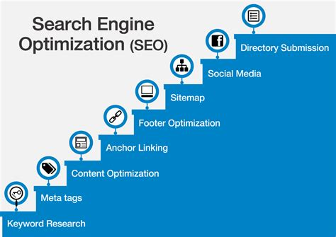 Search Engine Optimization Travel Knowledge