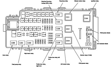 2005 Explorer Xlt Fuse Diagram 04 explorer xlt fuse panel diagram wiring diagram