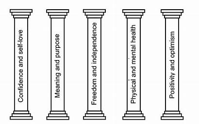 Pillars Happiness Meaning Health Confidence Mental Term