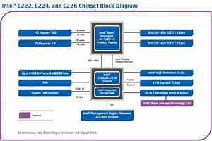 Intel U00ae C222  C224  C226 Chipset Platform Diagram