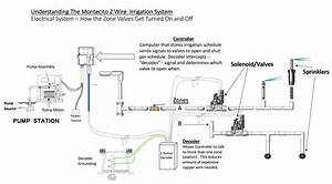 Residential Irrigation System Wiring Diagram