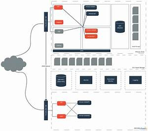 Block System Architecture