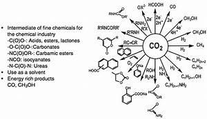 5  Carbon Dioxide As A Feedstock