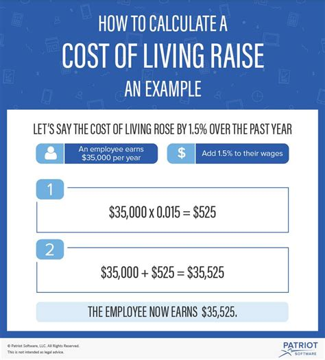 What Is A Cost Of Living Raise?  How To Determine Cost Of