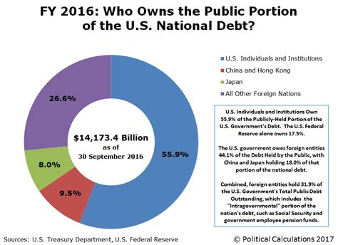 How Much Is The U S National Debt Political Calculations 2017 To Whom Does The U S