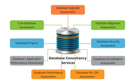 Database Consulting Services In India