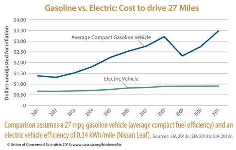 Electric Vehicle Cost by Fueling A Better Future 2013 Union Of Concerned Scientists