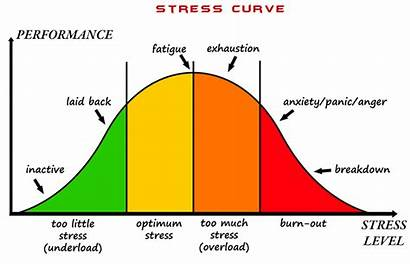 Stress Performance Curve Trading Reactions Graph 2ndskiesforex