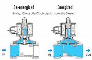 Modulating A  Diaphragm  Direct Lift  Solenoid Valve For