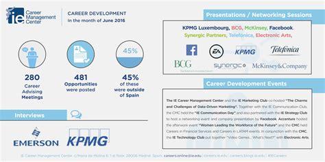 Career Development In June 2016