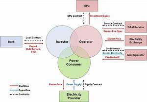 Project Structure | PV FINANCING