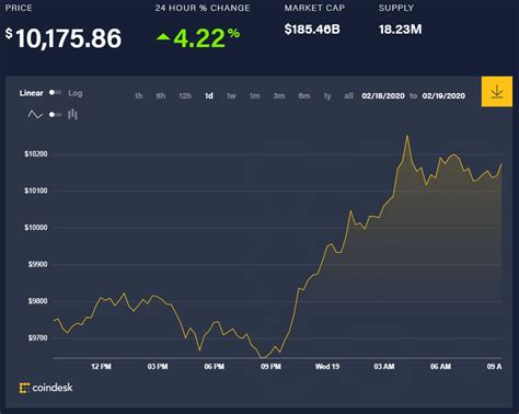 This market price may not be exact, because the market. Bitcoin price today (February 19): Decrease and then ...