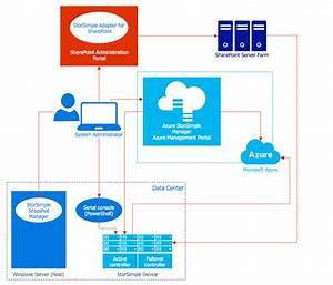 Block diagram document management system architecture for Azure document management system