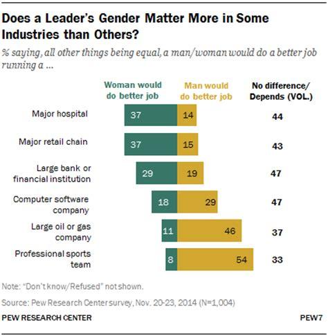 leaders gender matter    industries