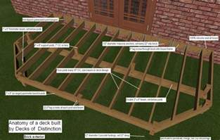 anatomy of a deck deck ideas pinterest