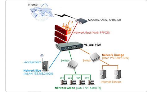hardware  firewall microsoft  box tecnologia