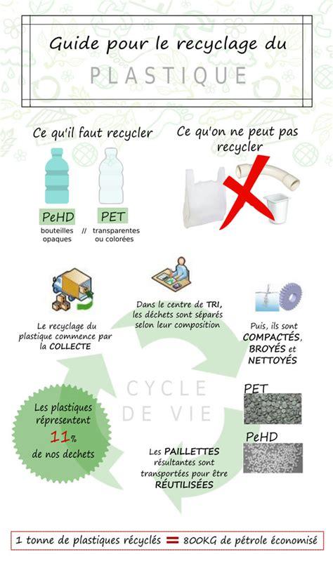 comment recycler le plastique page 2