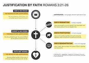 Justification By Faith In Romans 3  Revised