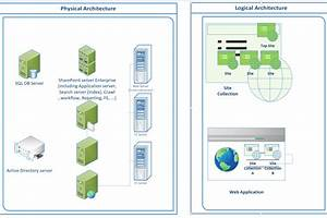 Sharepoint Logical And Physical Architecture  U2013 Learning