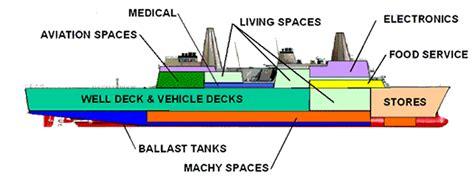 Us New York Diagram by Lpd 17 San Antonio Class