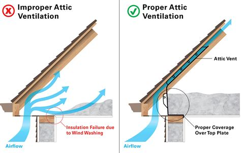 High Resolution Attic Ventilation #3 Proper Attic