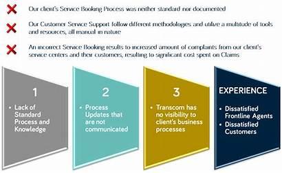 Process Improvement Case Analytics Study Business Issue
