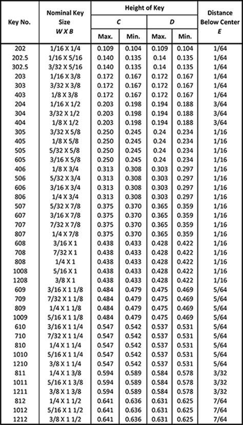 Standard Woodruff Keys - Metal Fasteners ANSI Standard