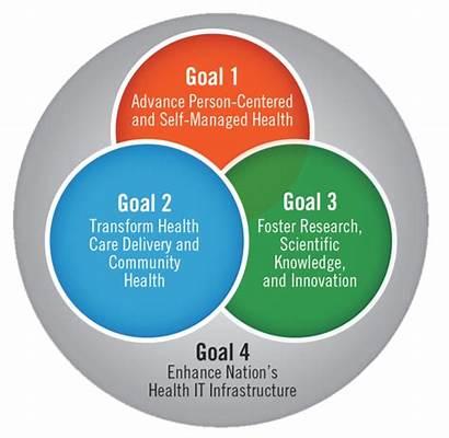 Strategic Health Planning Plan Federal Gov Policy