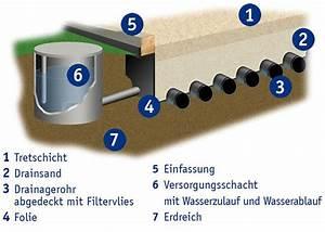Hausautomatisierung Welches System : welches system f r den reithallenboden ~ Markanthonyermac.com Haus und Dekorationen