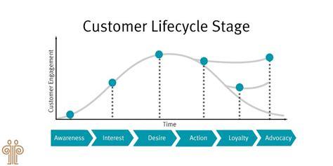 big lots customer lifecycle marketing tivoli partners