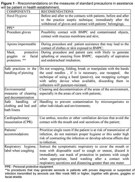 Instruments and impacting factors on standard precautions