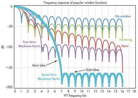 noise reduction windows choose the right fft window function when evaluating