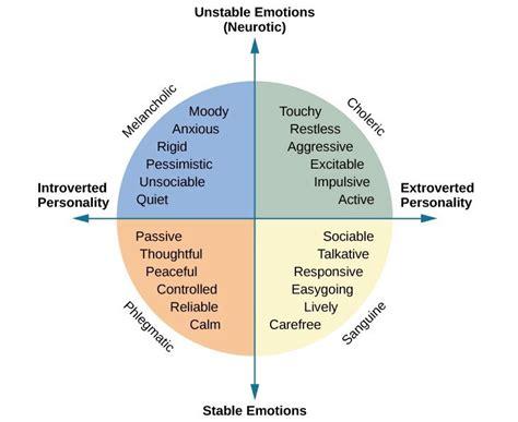 eysenks personality model eysenck    person