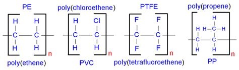 gcse chemistry what is the chemistry of the polymerisation of ethene what is an addition