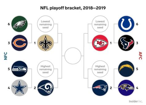 Here's How The Nfl Playoffs Look Now That The 2018 Regular