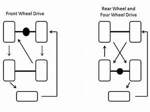 Lr4 Tire Rotation