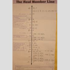 The Real Number Line  Educational Aspirations