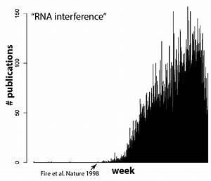 The explosion of CRISPR/Cas9 | Corn Lab