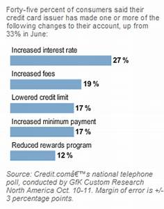 credit card companies evolving revenue streams penalty With credit card charges for businesses