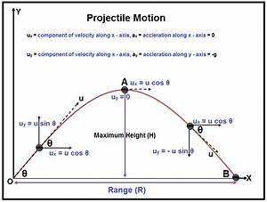 Projectile Motion Is Our Topic For Today This Topic Is
