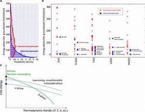 The Thermodynamic Scale Of Inorganic Crystalline Metastability