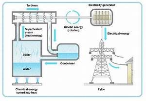 Thermal Power Station Diagram  Eee