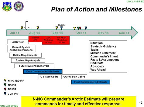 plan of action and milestones template this briefing is classified ppt
