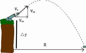Projectile Motion - Erudition