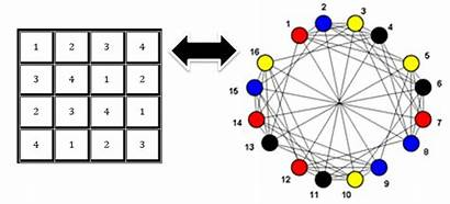 Graph Sudoku Coloring Using Solver Points Codeproject