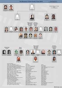 Joseph Bonanno Family Tree Bonanno Family Chart 150x150
