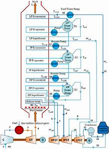 Thermal Power Plant Cycle Diagram