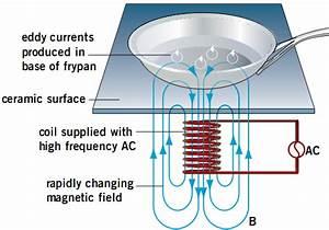 Hsc Physics - Motors And Generators